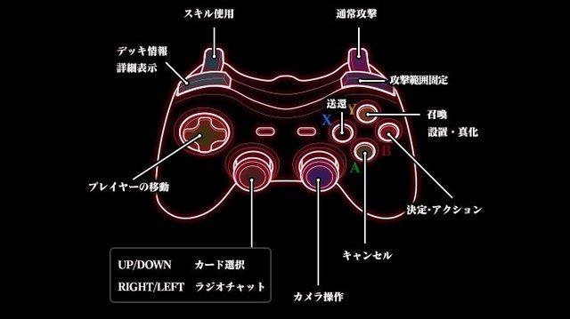 ゲームパッドでの操作方法
